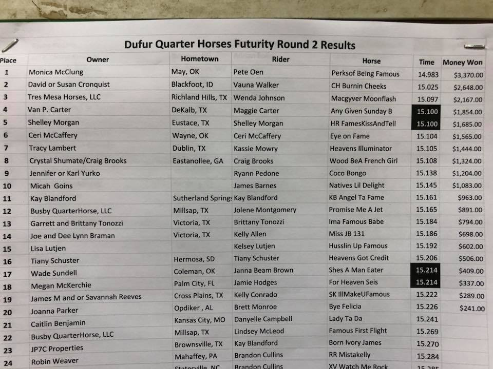Perksof Being Famous by Dash Ta Fame x French Lady Perks bred and raised by Andrea Bruch Busby/Busby Quarter Horses, owned and trained by Monica McClung winning the round today at the Diamonds & Dirt Barrel Horse Classic 2018™ Futurity today out of a very tough field of 284 head!