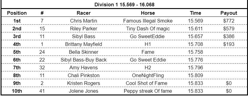Peppys Streakof Fame running 4/10th of arena record at Wills Point.  She is just starting to get confident and gritty.