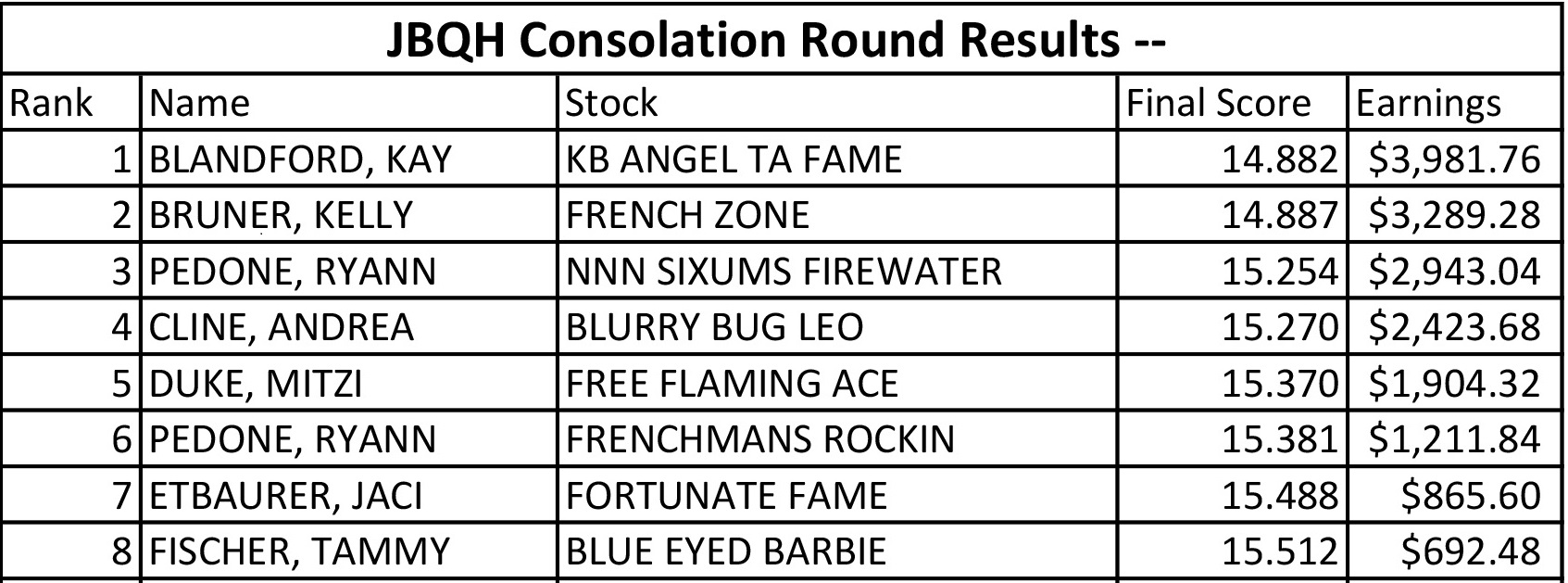 Congratulations to all the JB Futurity Consolation Round Winners. Kelly Bruner and French Zone out of R own broodmare Star Zone turned in a 14.887 good for second place. NNN Sixums Firewater was 3rd and Frenchmans Rockin was 6th.
