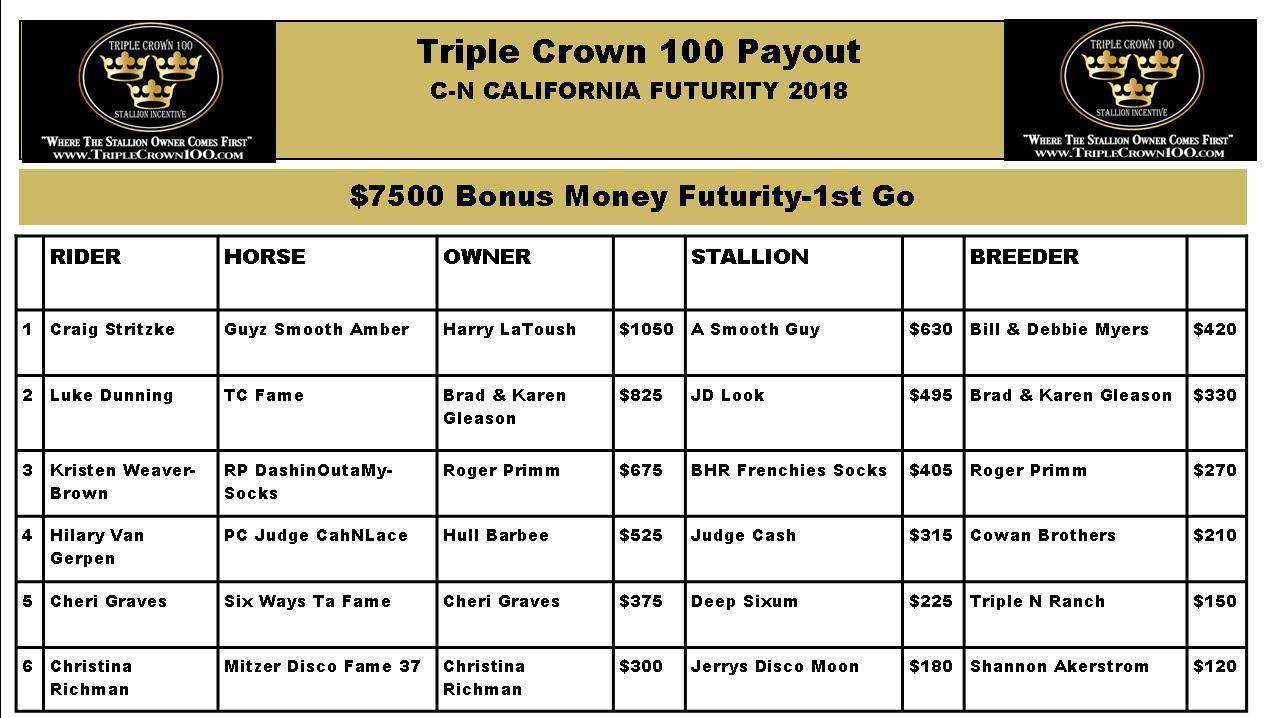 Triple Crown Incentive paid out $2,500 at the California Futurity in Chowchilla, CA February 24th and 25th 2018! Check out the profiles of the stallions siring the winning foals.