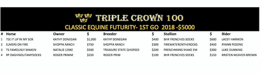 Triple Crown Incentive paid out $5,000 at the Classic Equine Futurity in Buckeye, AZ January 5th - 7th 2018! Check out the winning run by Tee It Up In My Sox by BHR Frenchie Sox ridden by Lacey Harmon.
