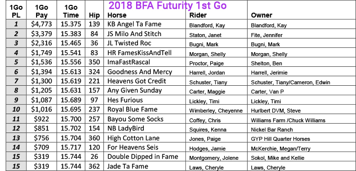 2018 BFA Futurity 1st Go 2nd Place JS Milo and Stitch ridden by Janet Staton 15.383 $3,379 Owner Jennifer Fite