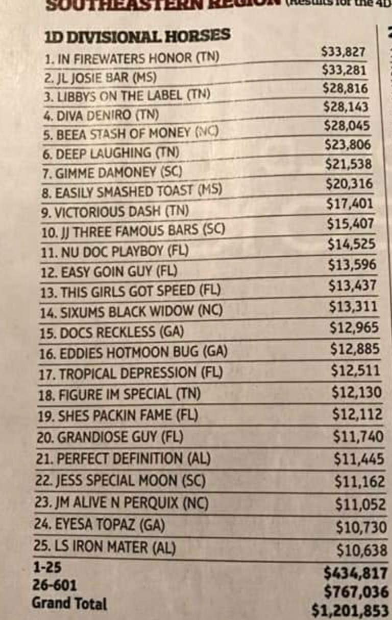 Congratulations DEEP SIXUM You have two prodigy in top 25 of the 2017 1D Barrel Horses in the Southeastern Region.
