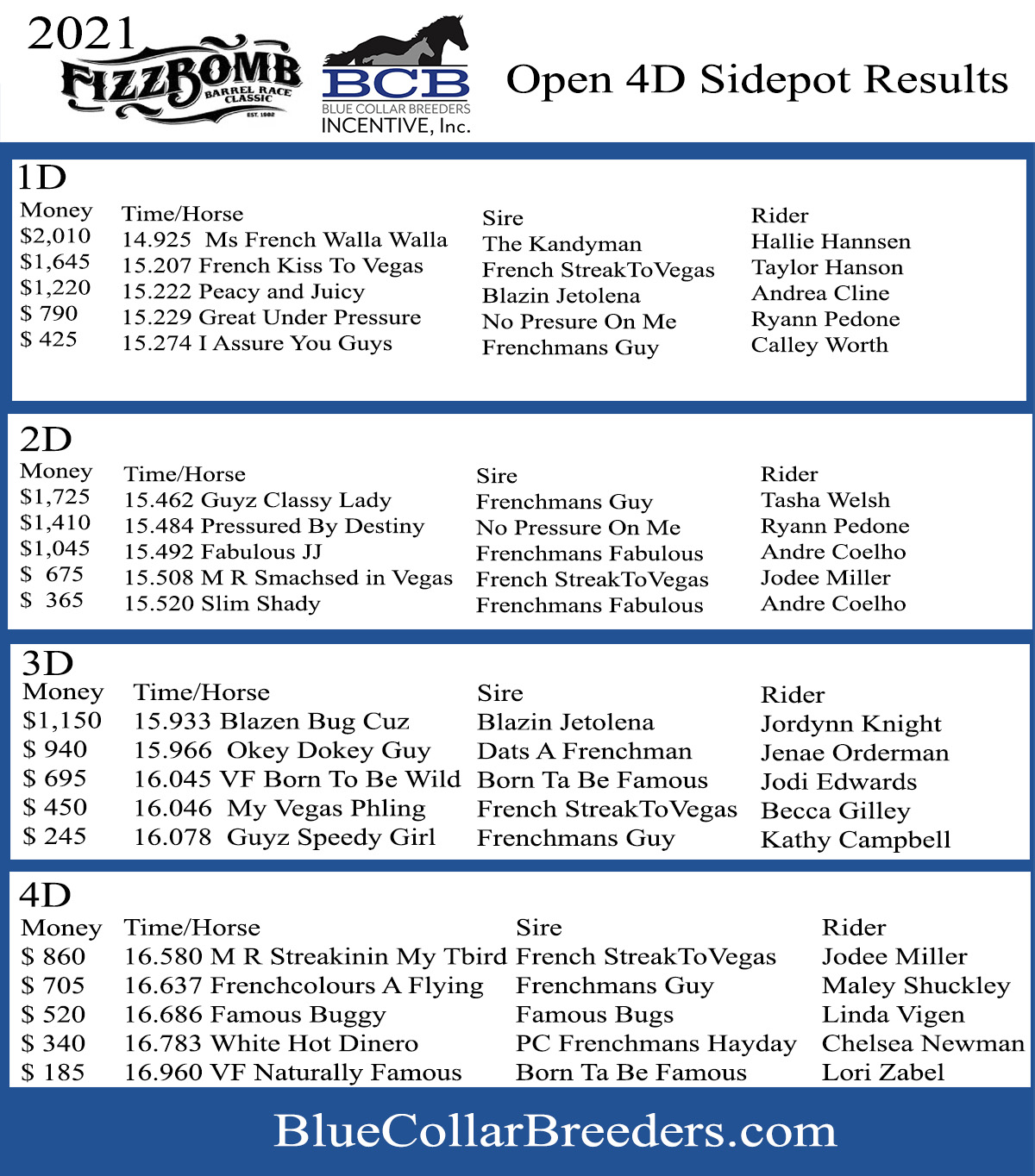 2021 Blue Collar Breeders Fizz Bomb Classic Open 4D Sidepot Results.  Congratulations to all the winners!
