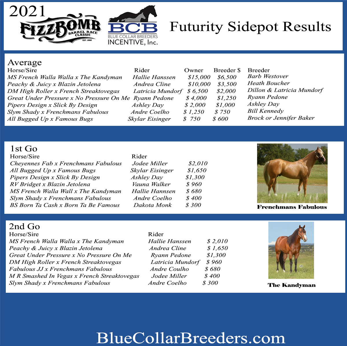 2021 Blue Collar Breeders Fizz Bomb Futurity Sidepot Results.  Your 2021 Champion is Hallie Hannsen on Ms Walla Walla by The Kandyman.  $55K paid out!