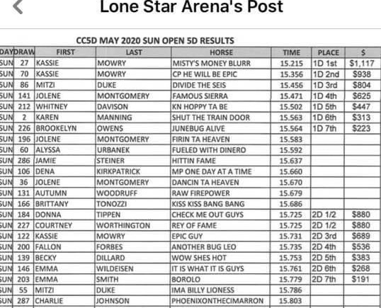 Famous Sierra placing 4th out of 310 at Lone Star Arena